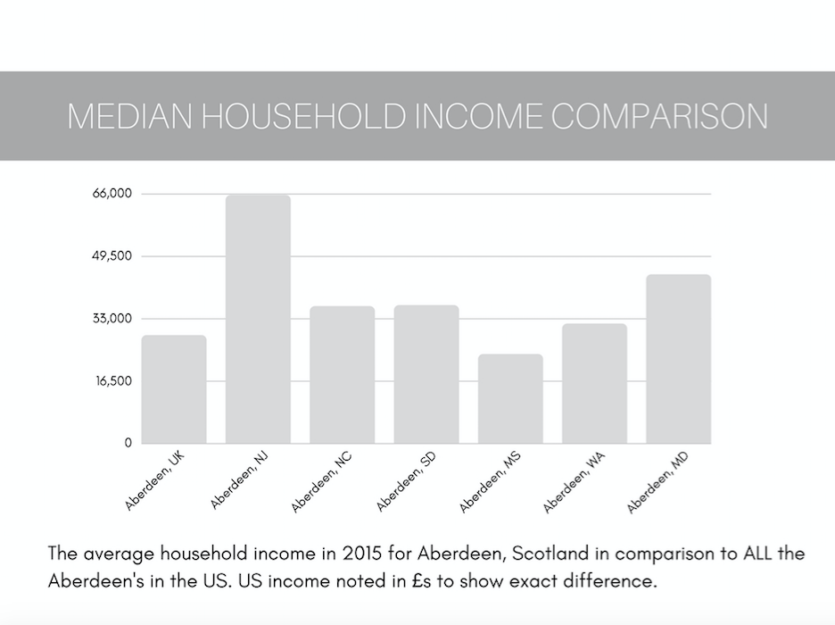 Aberdeen Scotland or Aberdeen New Jersey - Median Household Income Comparison