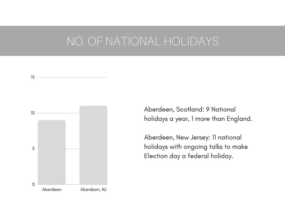 Aberdeen Scotland or Aberdeen New Jersey - number of national holidays graph